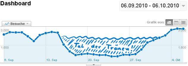 SafeSearch-Filter Statistik - deutliches Traffic-Tal der der Tränen