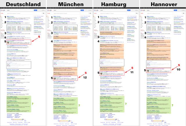 Deutschland - München - Hamburg - Hannover (im Vergleich)