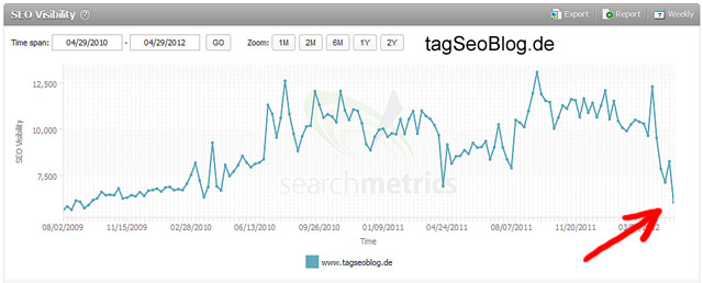 Searchmetrics-Statistik: Rückgang der Sichtbarkeit des tagSeoBlog.de