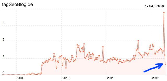 Sistrix-Statistik: Rückgang der Sichtbarkeit von tagSeoBlog.de