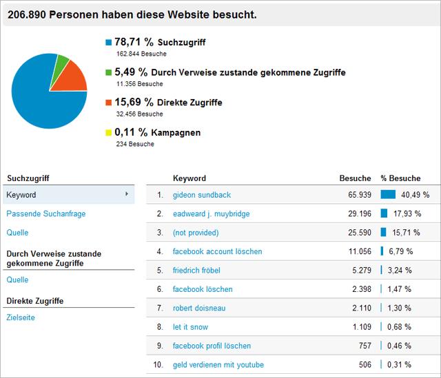 tagSeoBlog - Traffic-Verteilung und Top-Artikel