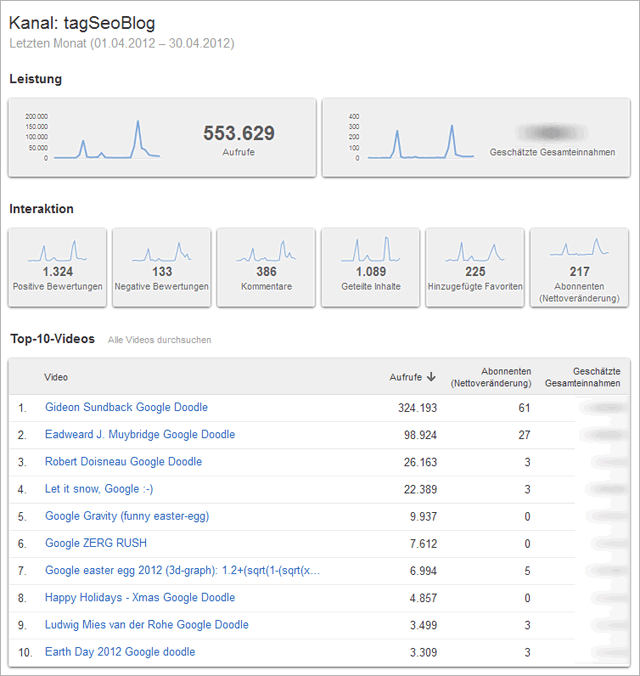 youTube-Statistik April 2012