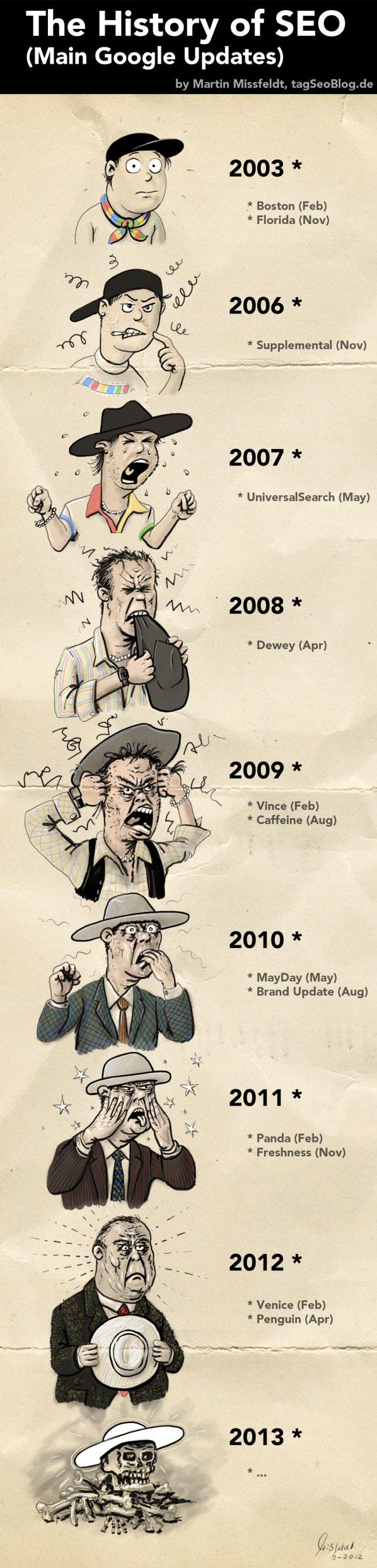 History of Seo (Infografic) - CC-BY-SA