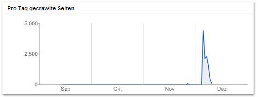 Crawling Statistik (Startphase brillen-sehhilfen.de)