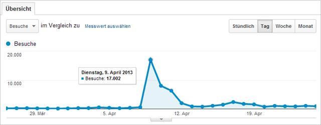 Brille-kaufen.org: Traffic Peak aufgrund der Google Brille Infografik