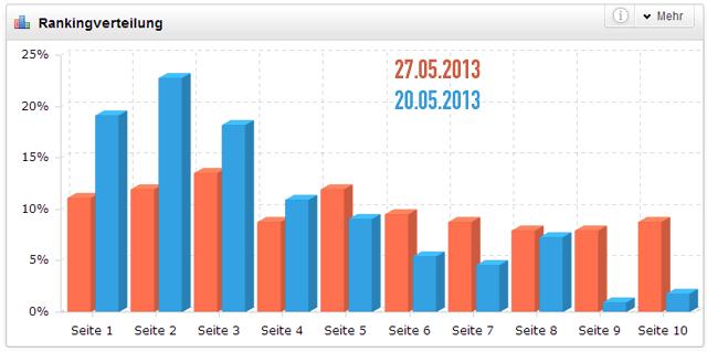 Ranking-Verteilung bei Brille-kaufen.org