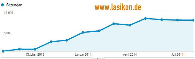 Lasikon - Entwicklung der Besucher seit Beginn (in Monaten)
