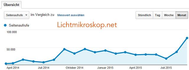 Besucher auf Lichtmikroskop.net (Google-Analytics)