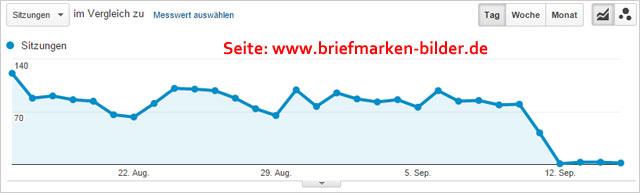 Google Bildersuche Traffic-Einbruch seit 12.09.2015