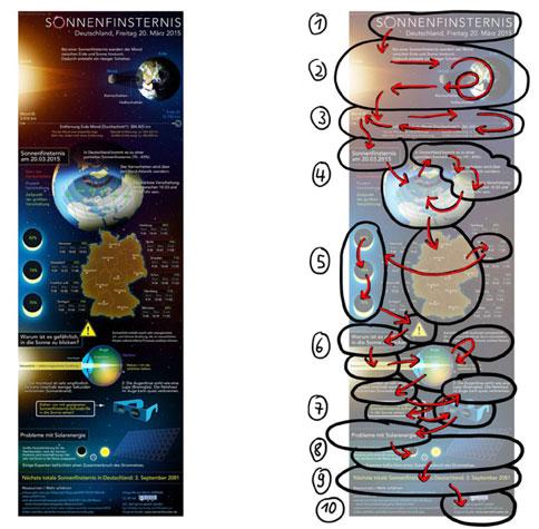 Infografik Sonnenfinsternis (links) - Blickverlauf (rechts)