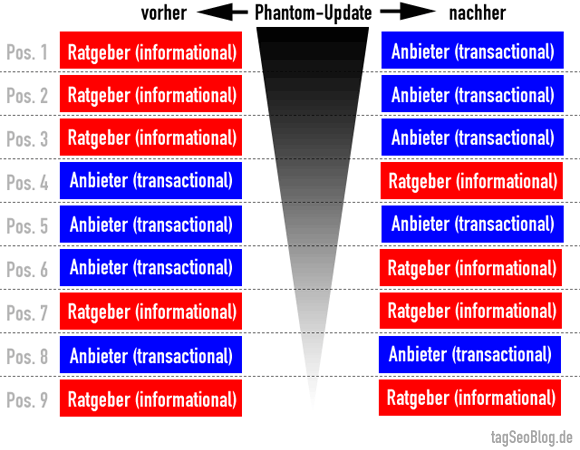 Post-Phantom-Ära - Ende der Ratgeber-Dominanz