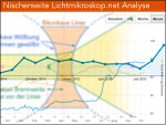 Analyse der Lichtmikroskop-Website