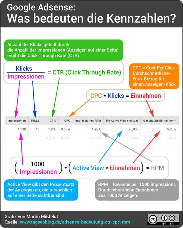 Google Adsense-Kennzahlen - Bedeutung von CTR, CPC, RPM und ActiveView