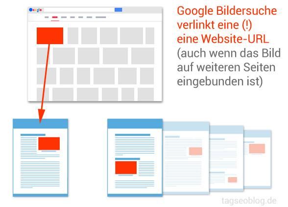 Google Bildersuche Thumbnail verlinkt eine Website URL