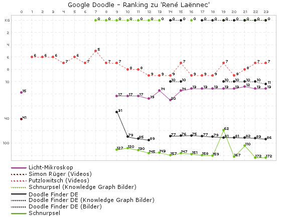 Rankingg-Verlauf zum Google Doodle Renè Laennec