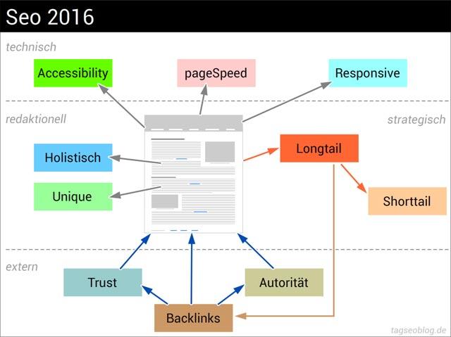 Seo Basics 2016
