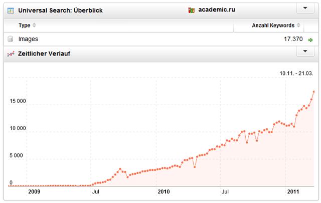 Academic-ru: Anzahl der Bildintegrationen, zeitlicher Verlauf