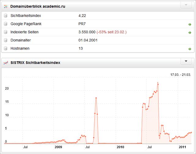 Academic.ru - Sistrix Sichtbarkeitsindex