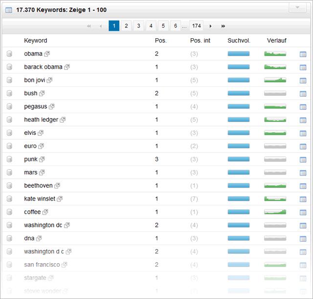 Academic.ru - Top-Keywords, bei denen Bilder bei Google angezeigt werden