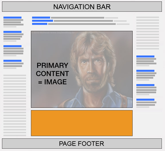 Adsense Banner Positionen für Bilderseiten (Bildergalerien)