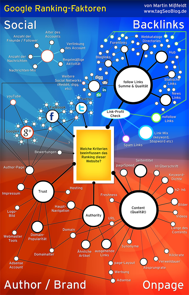 Infografik: Google Ranking-Faktoren (Netzwerk der Faktoren)