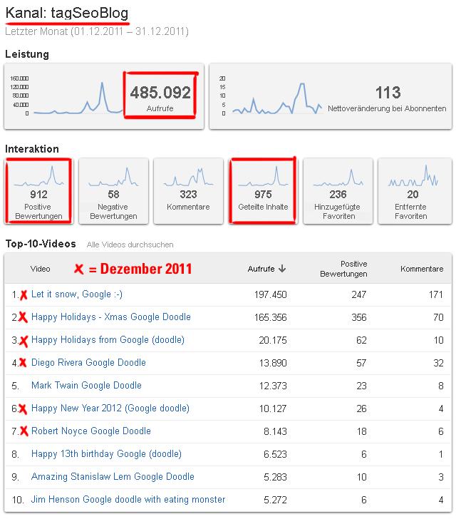 youTube Analytics - Statistik des tagSeoBlog-Channels von Dezember 2011