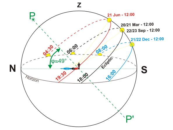 Grafik: Termine für Sonnenwende und TagundNachtGleiche