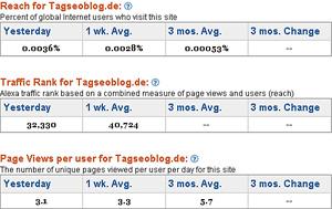 Alexa Daten - tagSeoBlog