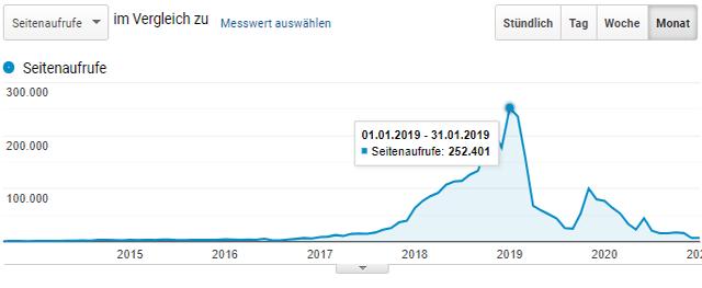 Seitenaufrufe (pro Monat) von Erythrozyten.net seit dem Start