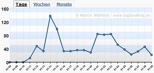 tagSeoBlog - Traffic im Januar (ermittelt mit WordPress Blog Stats)