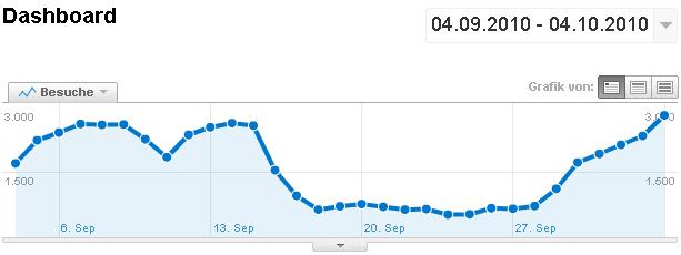 Google Analytics: Auswirkungen durch den Bildersuche safeSearch-Filter