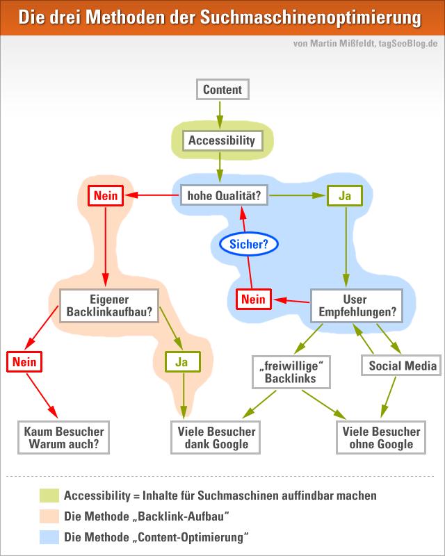 Infografik: Die drei Methoden der Suchmaschinenoptimierung