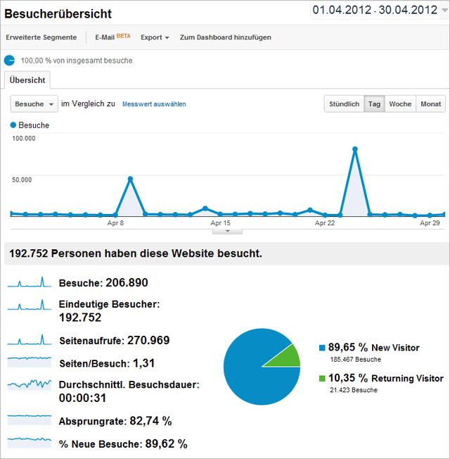 tagSeoBlog-Statistik April 2012