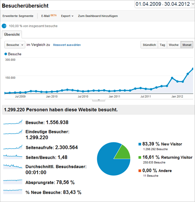 tagSeoBlog - Monatsstatistik: Januar 2009 - April 2012