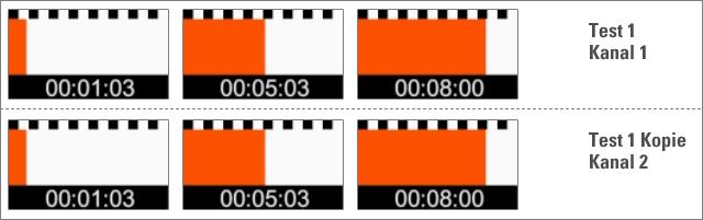 Identische Video auf einem anderen Kanal -> gleiche Thumnails