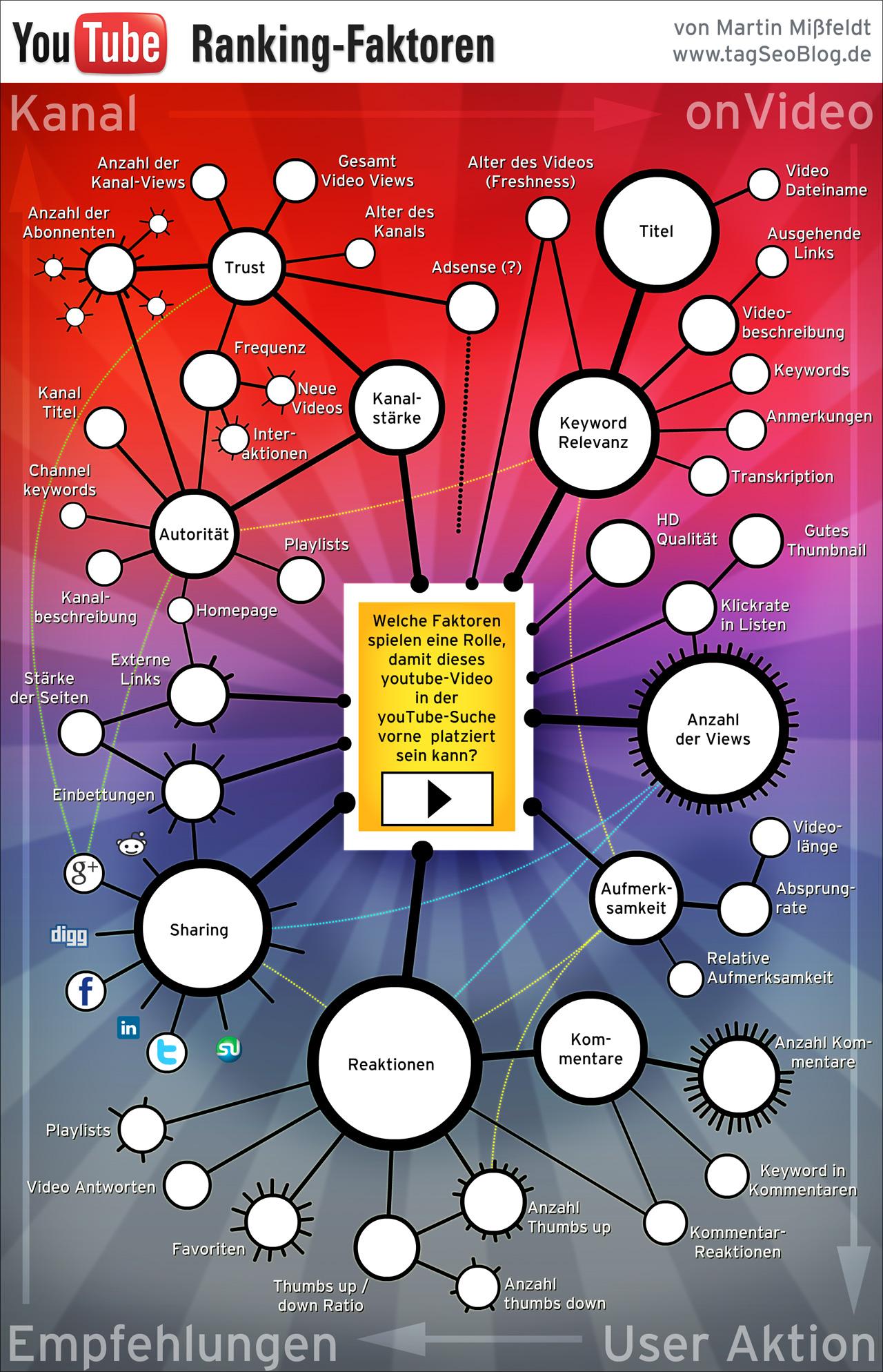 Infografik zu den YouTube-Ranking-Faktoren von Martin Mißfeldt