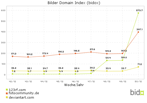 Bidox-Vergleich: 123rf (#3) - fotocommunity (#5) - deviantart (#19)