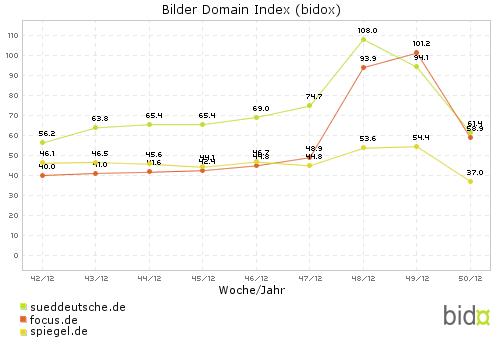 Bidox-Vergleich: Süddeutsche.de (#23) und Focus (#24)