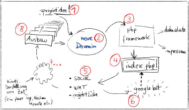 Neue Domain projektieren? Roadmap...