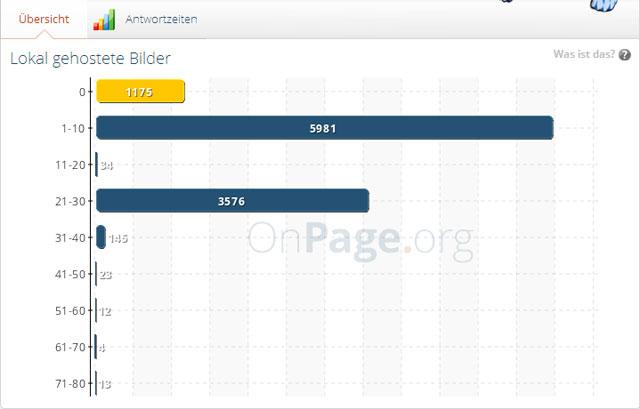 "onpage.org: ""Lokale Bilder"""