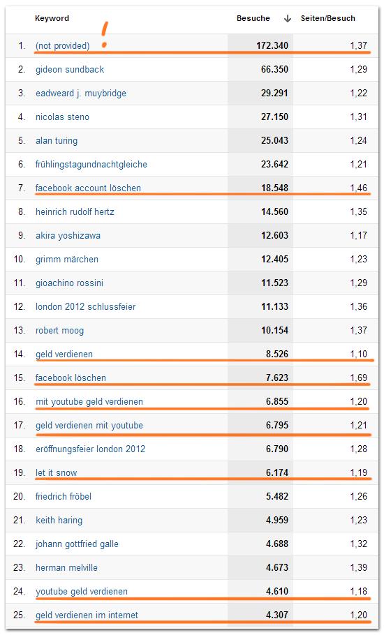 tagSeoBlog Top-25 Keywords 2012