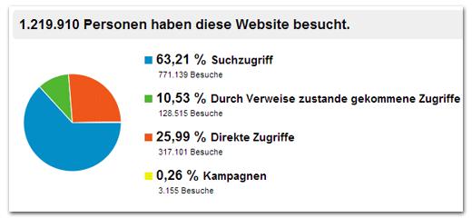 tagSeoBlog Zugriffe 2012 - Woher kamen die Besucher?
