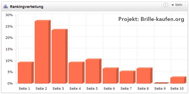 Brille-kaufen.org - Rankingverteilung (April 2013)