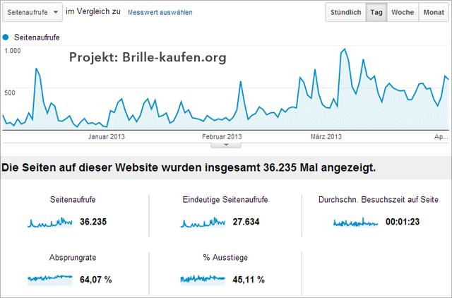 Besucherstatistik Brille-kaufen.org