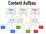 Die richtige Reihenfolge beim Content-Aufbau