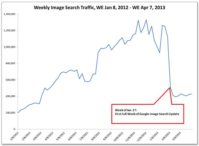 Traffic-Einbruch nach Einführung der neuen Google Bildersuche