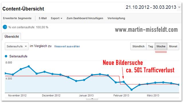 Trafficeinbruch bei martin-missfeldt.com