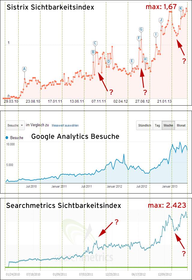 Domain 1: Sichtbarkeitsindex von Sistrix und Searchmetrics - im Vergleich zum Traffic.
