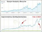 Sichtbarkeitsindex - Traffic Vergleich