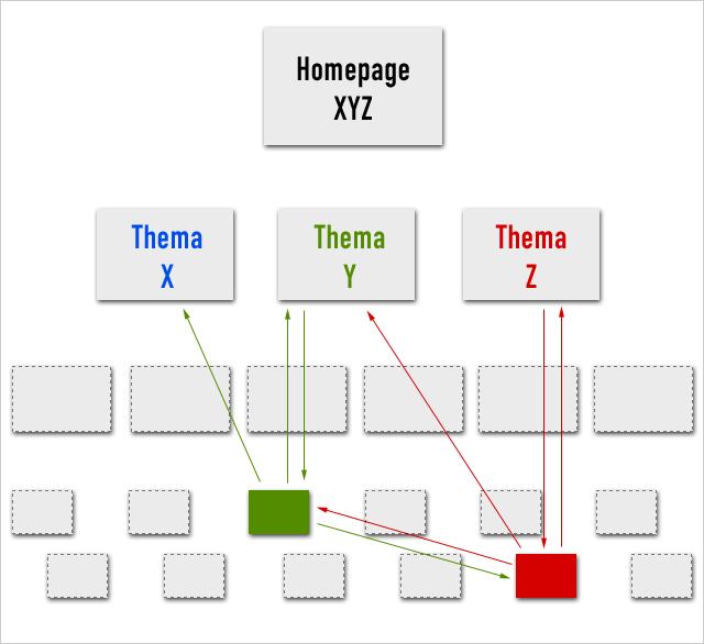 Website Aufbau (2)